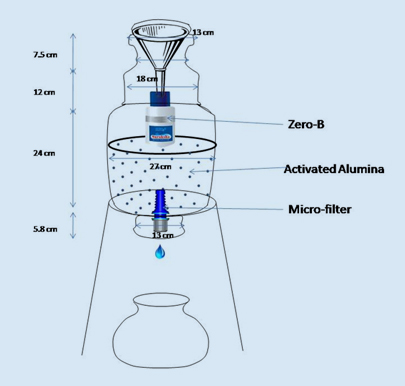 Schematic of the safe water filter designed by INREM (Source: INREM)